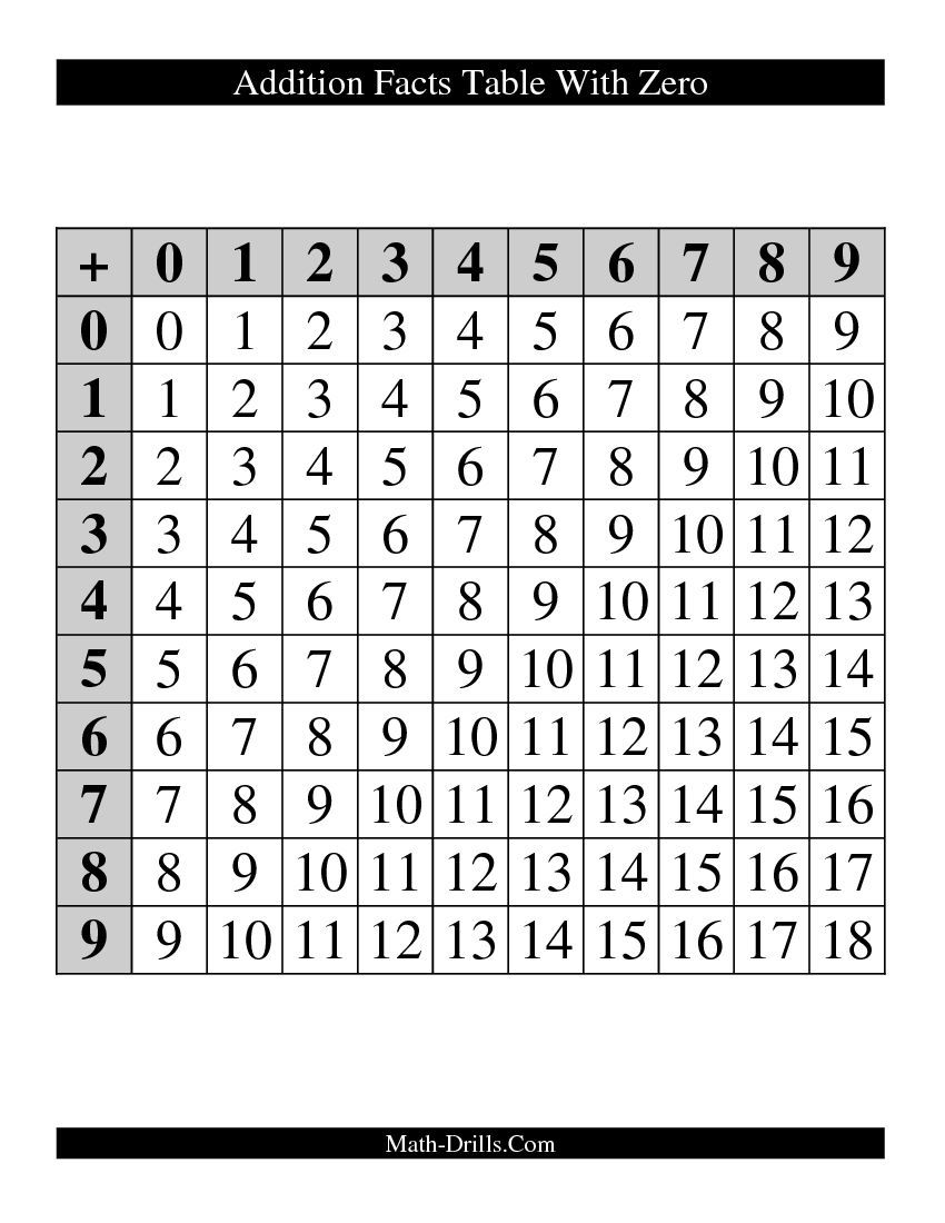 addition facts table with zero math pinterest fact table addition facts and addition. Black Bedroom Furniture Sets. Home Design Ideas