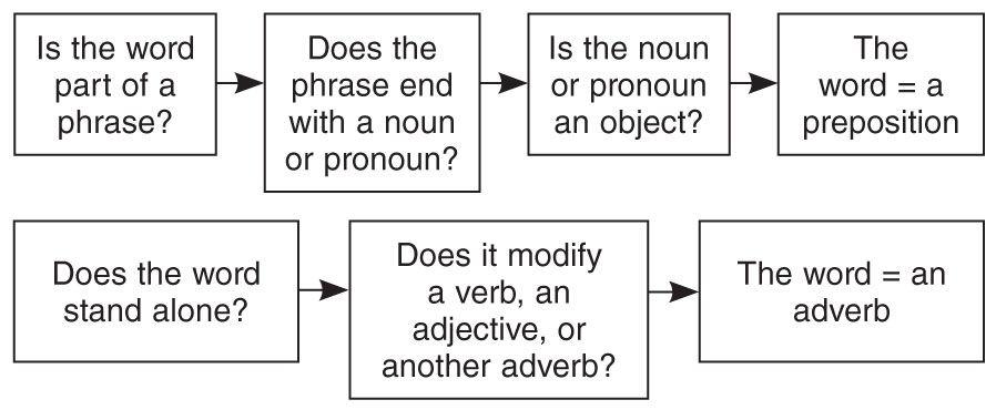 preposition or adverb worksheet pdf