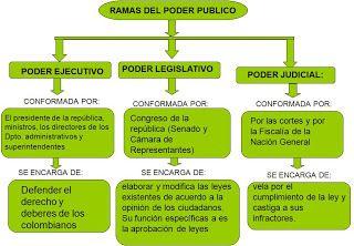 RAMAS DEL PODER PUBLICO