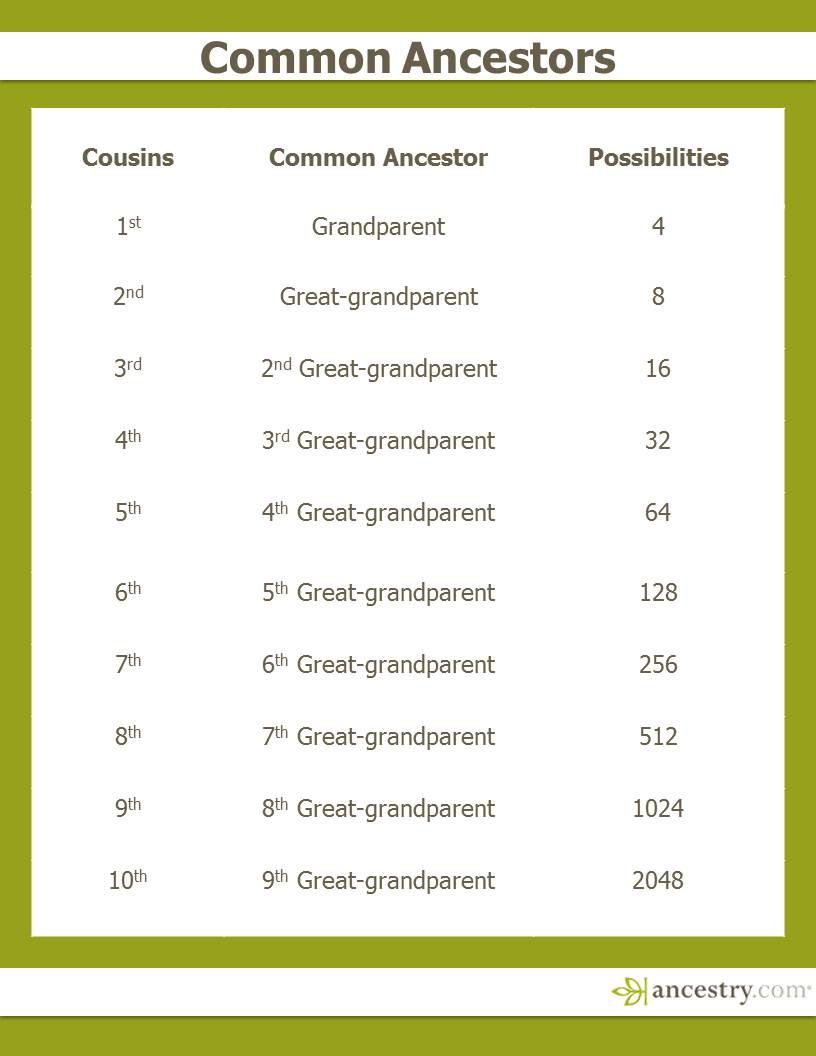 This Handy Chart Explains How Your Cousins Are Related To You Click Through For Information About Ancestrydna Cousin Matches