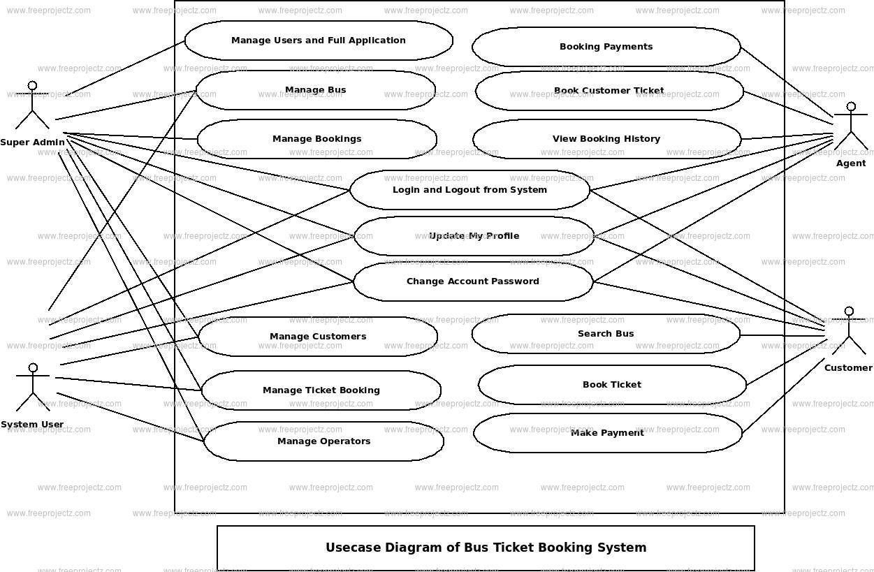 Bus Ticket Booking System Use Case Diagram With Images