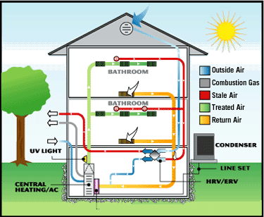 Heatairmorrison Air Conditioner Maintenance Hvac Hvac Air