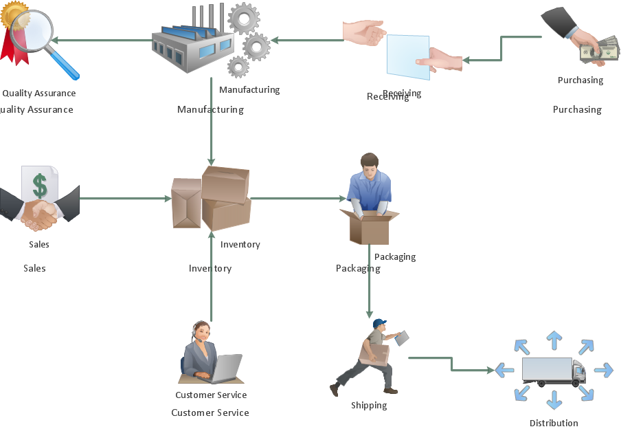 Workflow process software awpl provides workflow management workflow process software awpl provides workflow management software to solve your business process biology drawingworkflow diagramdrawing ccuart Images
