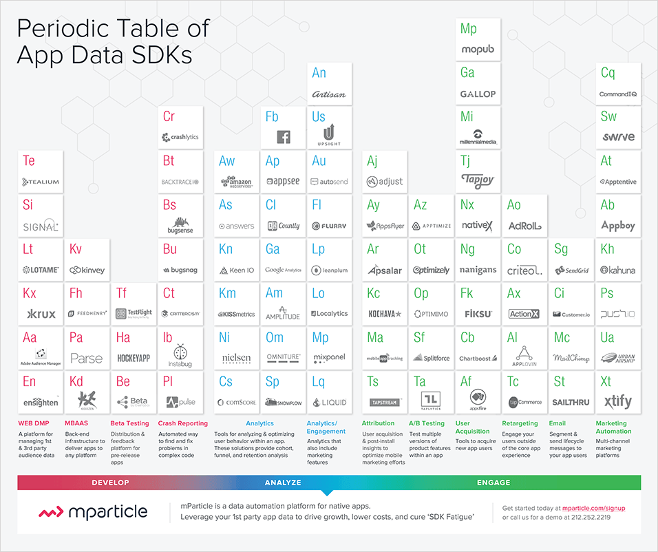 Periodic table of app data sdks mparticle mobile advertising periodic table of app data sdks mparticle urtaz Gallery