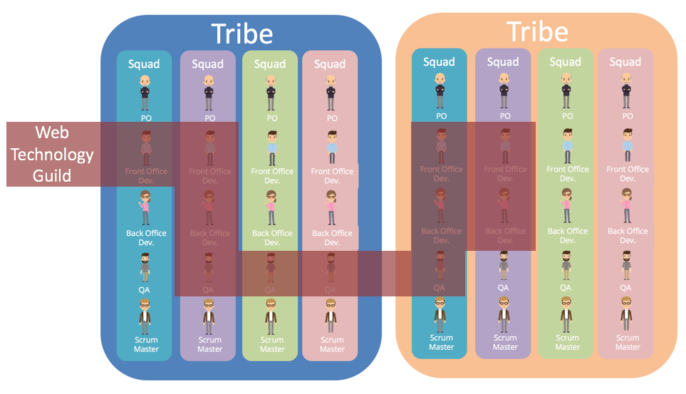 Agile Team Organisation Squads Chapters Tribes And Guilds Team Organization Agile Cross Functional Team
