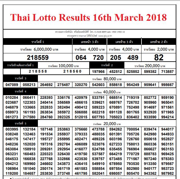Thailand Lottery Thailand
