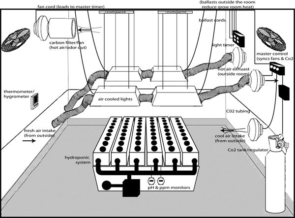 Very involved indoor hydroponic grow room setup for Room ventilation design