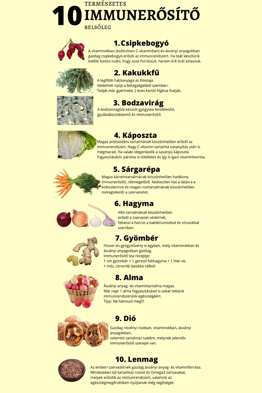 julia természetes fogyókúrás gyógynövény