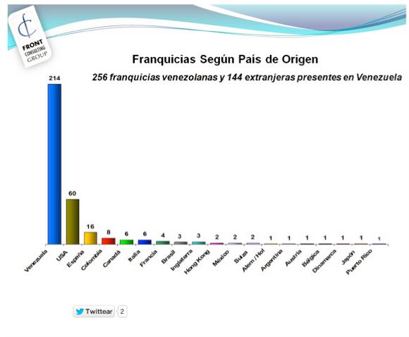 En Venezuela más de la mitad de las franquicias son de origen nacional.