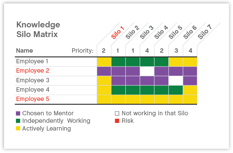 Engineering Knowledge Map : Knowledge silo matrix steve trautman ux process
