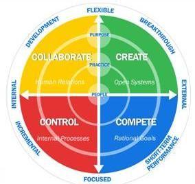 Competing values framework dissertation leadership education