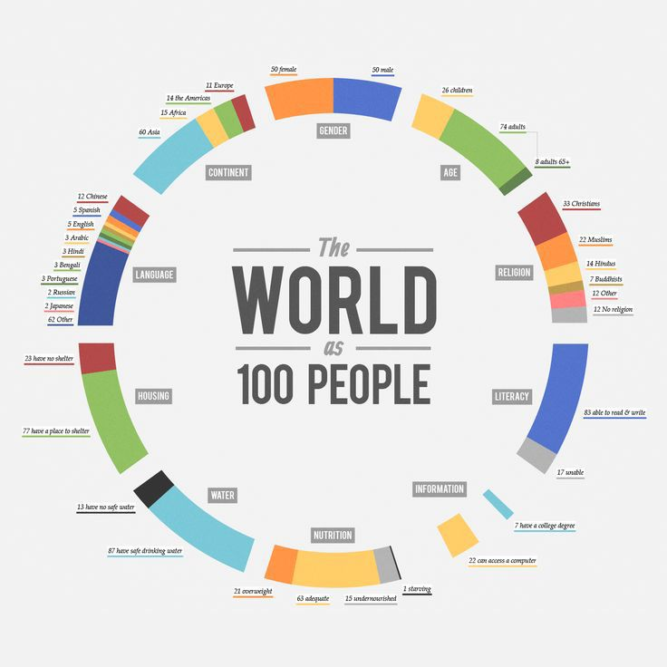 The World As 100 People