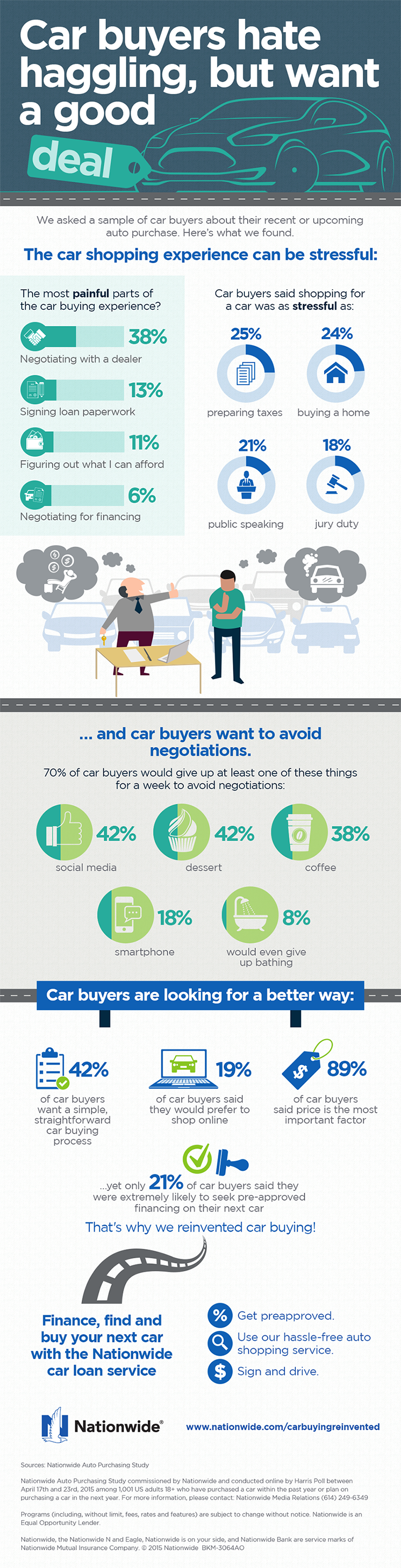 Insurance Articles Resources And Tips Nationwide Car Buying Google Education Infographic