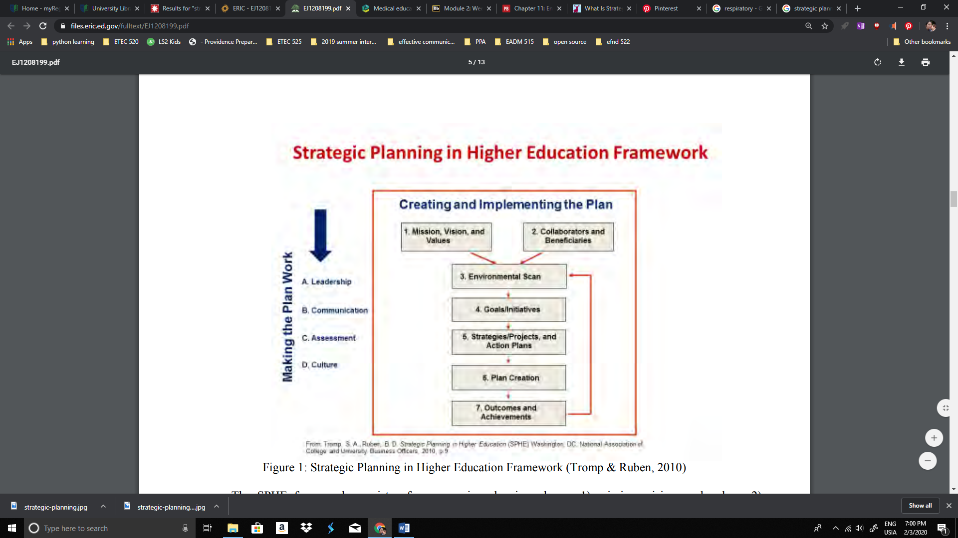 Evaluating The Impact Of Strategic Planning In Higher Education Strategic Planning Higher Education Strategic Planning Process