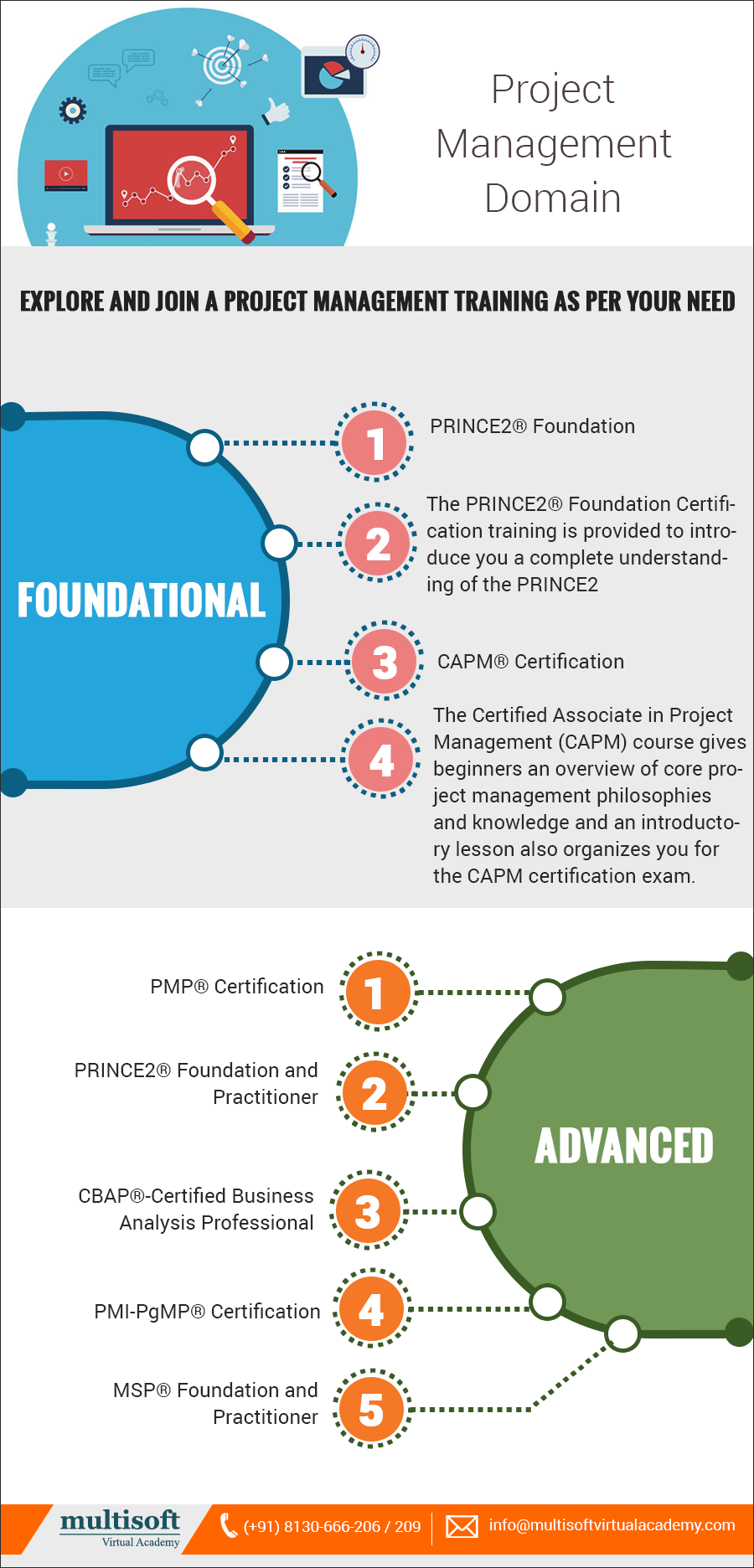 Pin by Multisoft Virtual Academy on Project Management