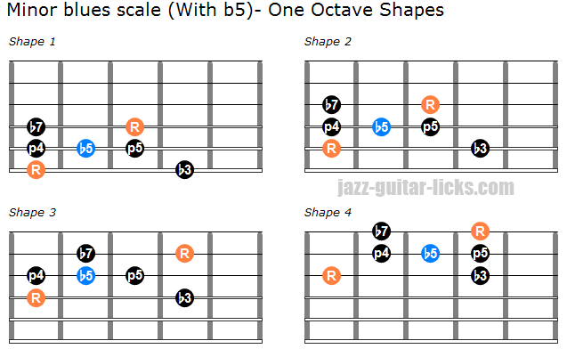 Joe Pass Blues Guitar Transcription With Video Analysis Minor Scale Guitar Guitar Lessons Blues Guitar