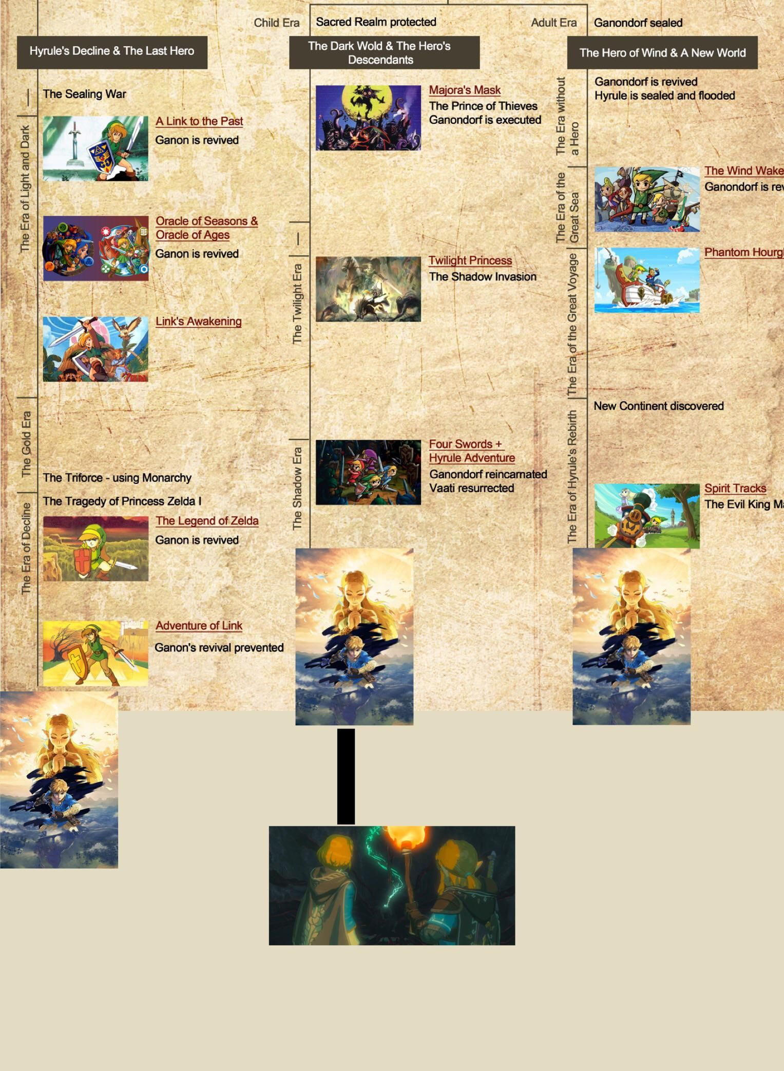 My Prediction On The Timeline Placement Of Botw 2