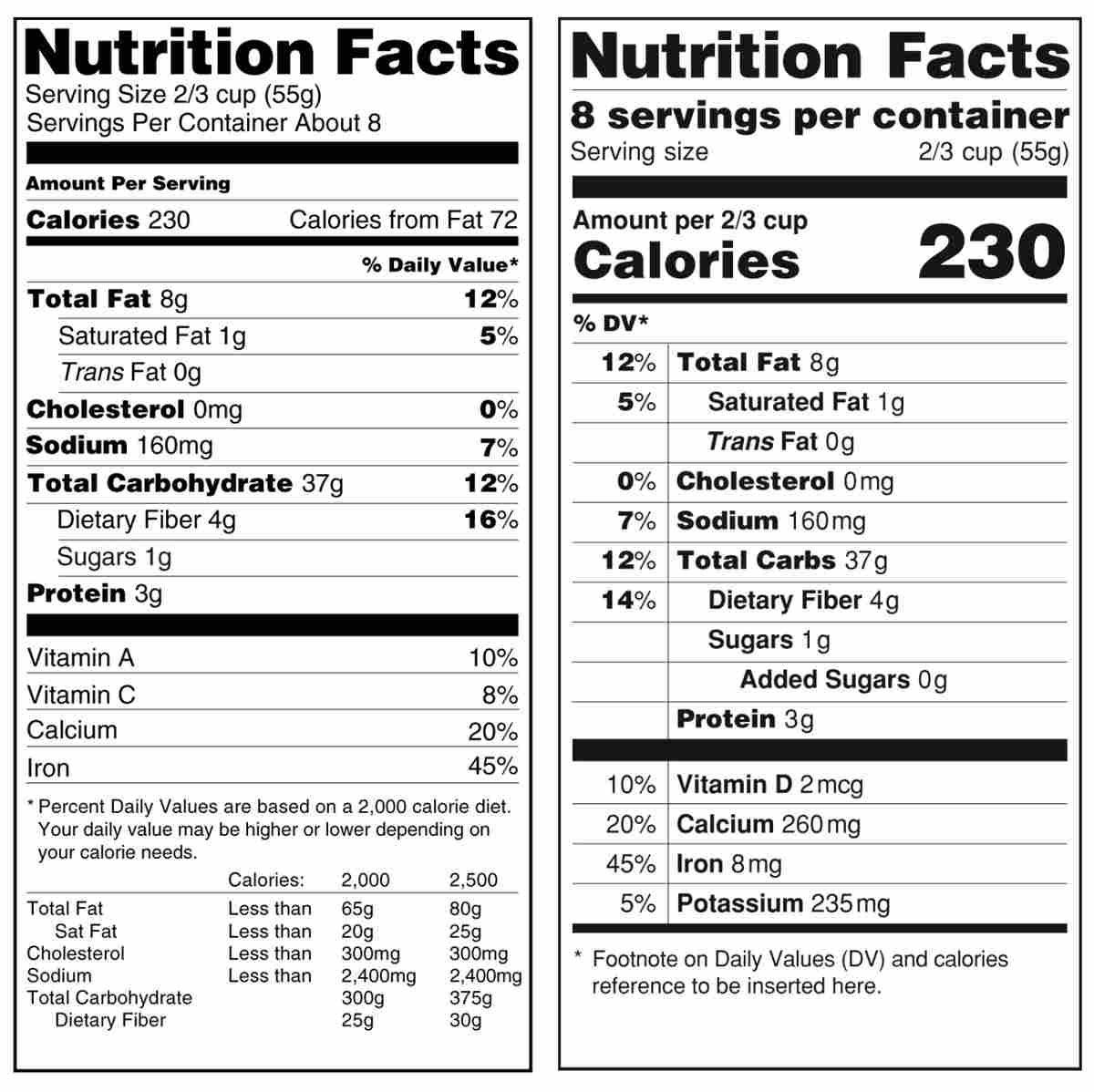 No More Hidden Sugar: FDA Proposes New Label Rule : The Salt : NPR
