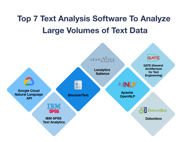 Top 7 Text Analysis Software To Analyze Large Volumes Of Text Data In 2020 Text Analysis Analyzing Text Machine Learning Tools