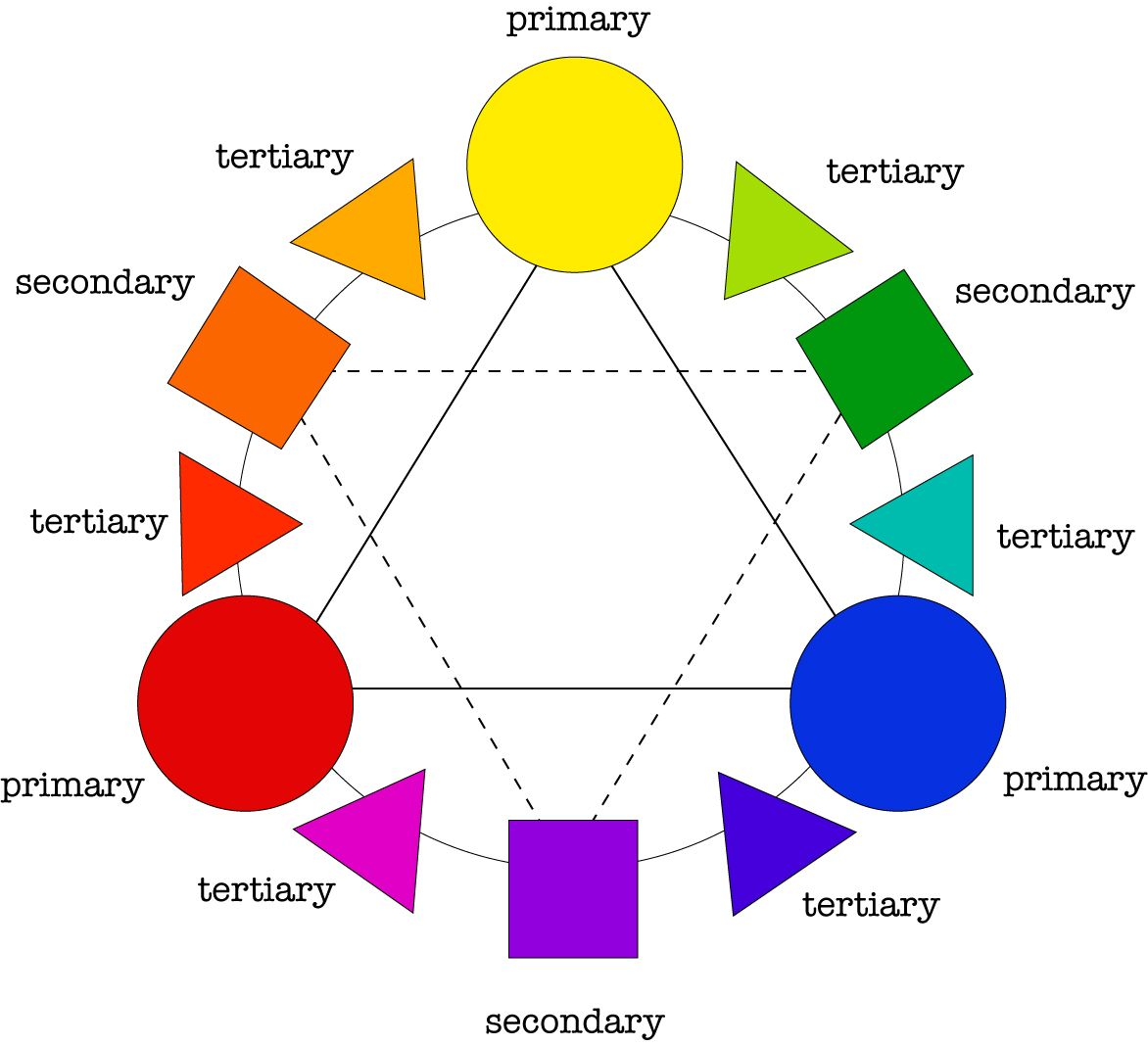 Image result for pigment color wheel color theory for Minimalist architecture theory
