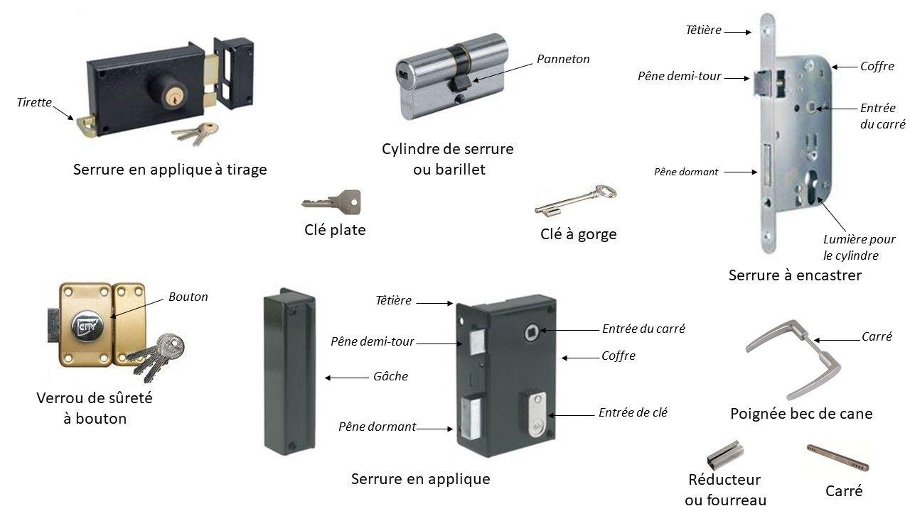 Serrure De Portail Et Garage Comment Choisir Guide Complet Serrure Serrure Pour Porte Coulissante Cylindre Serrure
