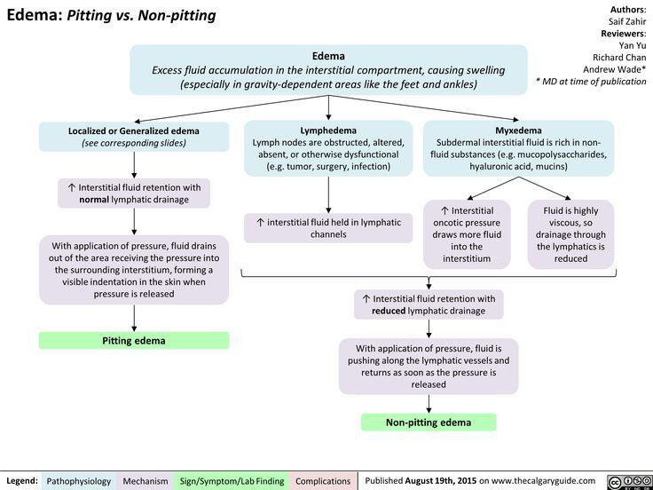 Edema: Pitting vs  Non-Pitting | Calgary Guide | nurse