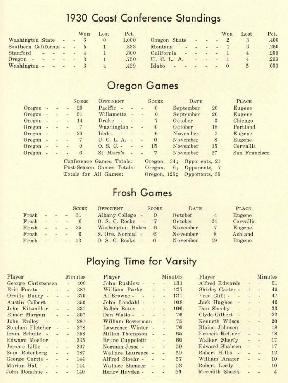 Summary Of 1930 Uo Football Season From The 1931 Oregana