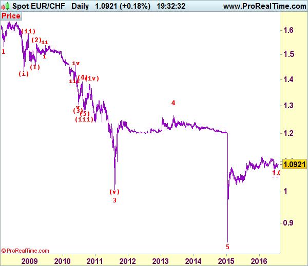 Eur chf elliott wave analysis free forex trading signals also rh pinterest