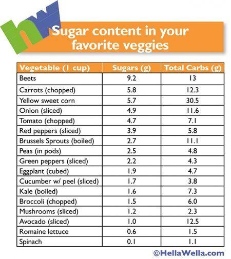 Sugar In Vegetables Chart Gluten Free Wheat Free Grain Free Vegetable Chart Sugar Detox Diet No Sugar Foods