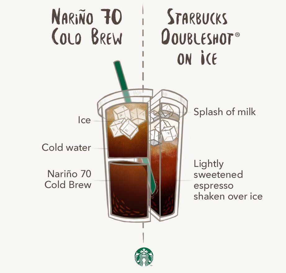 Nariño 70 Cold Brew vs. Starbucks Doubleshot on Ice Cold