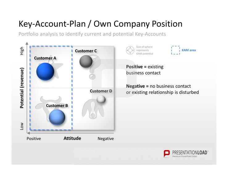 KeyAccount Management Powerpoint Template Example Of Portfolio