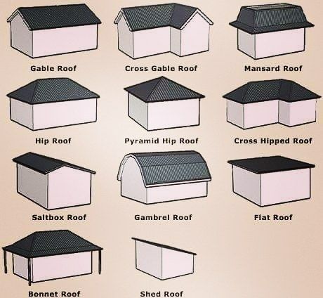 This Is Very Helpful To Know About Different Types Of Roofs Roof Shapes Building Roof Roof Styles