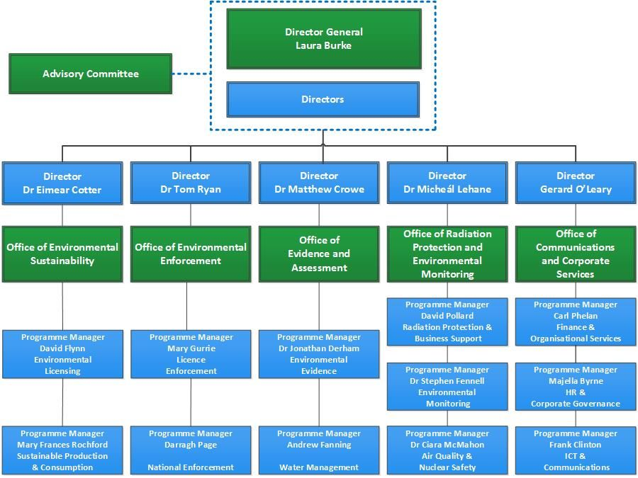 Organisational Structure of EPA Organizational structure