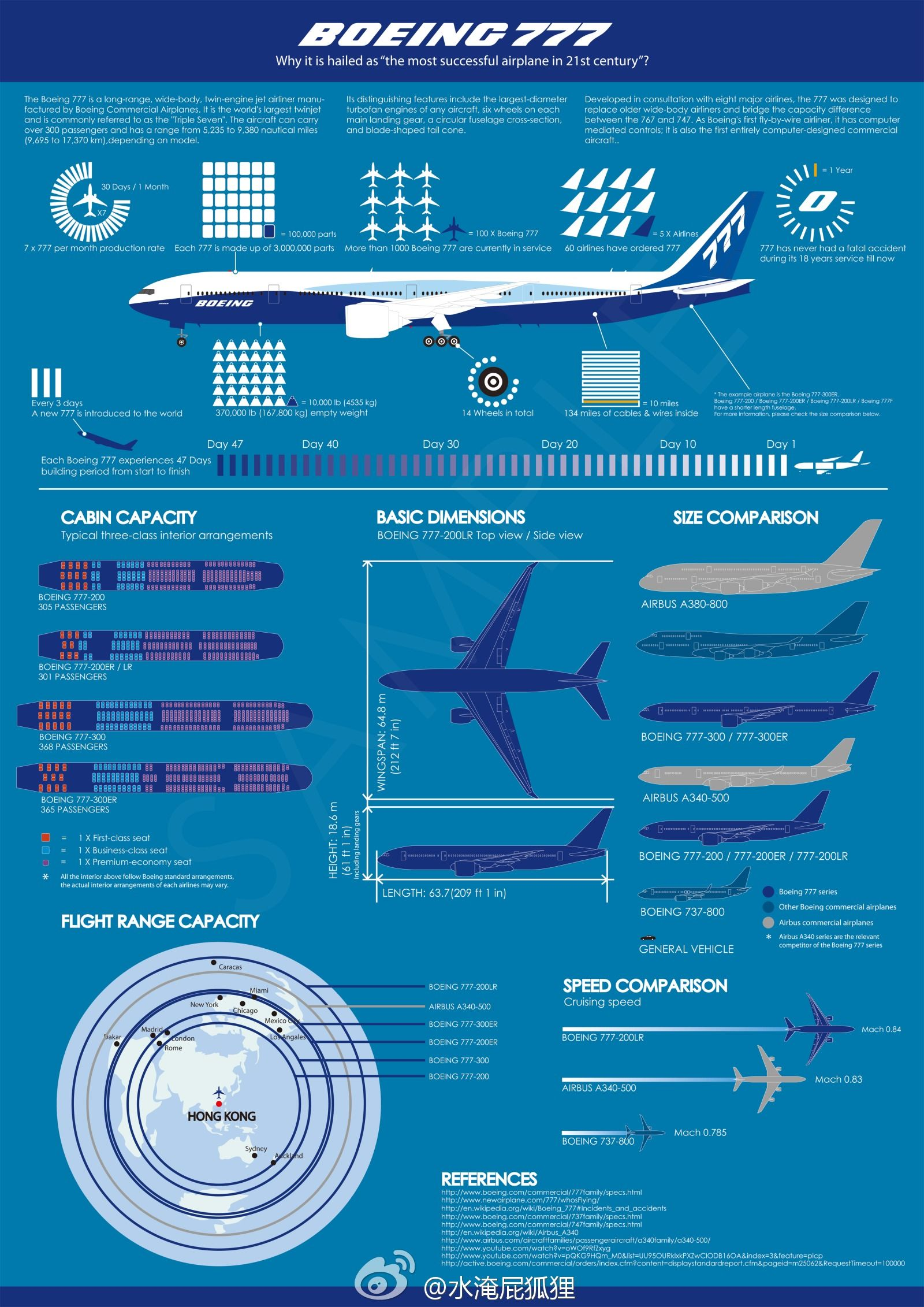 The Boeing 777, the world's largest twin-jet airliner ... on