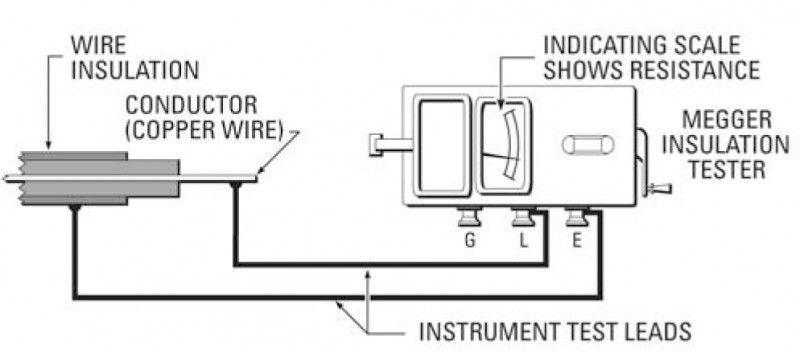 Insulation Resistance Ir Measurement Insulation Conductors Floor Plans