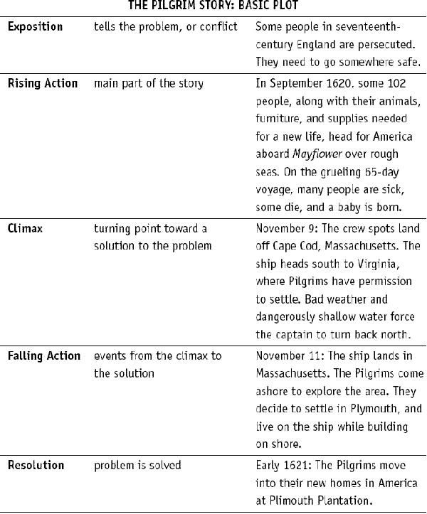 Story Outline Template Short Story Outline Pdf Format Short Story