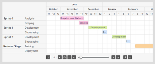 Jquery Gantt Chart Is A Simple Jquery Plugin That Implements The Gantt Chart Functionality As A Jquery Component It Allows You T Gantt Chart Gantt Chart Tool