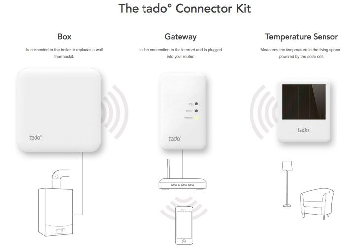 Tado Thermostat And App Review A One Month On In 2020