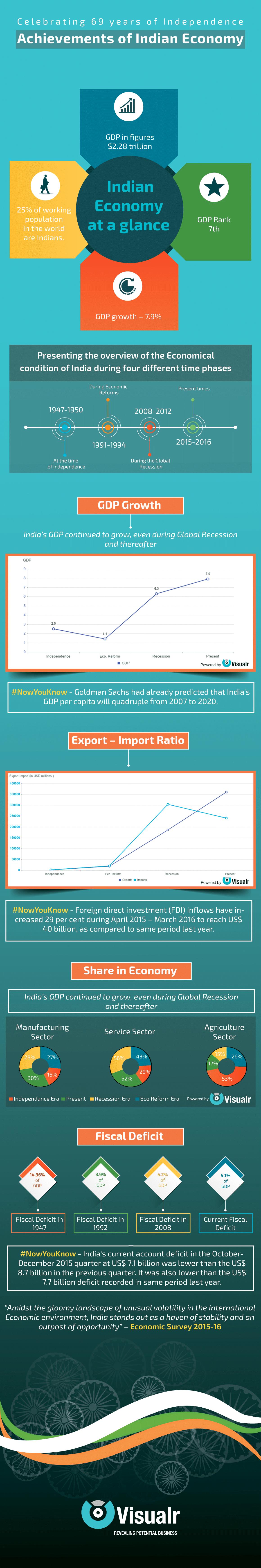 Achievement Of Indian Economy India Independence Infographic Bigdata Datav Data Visualization Software Big Essay