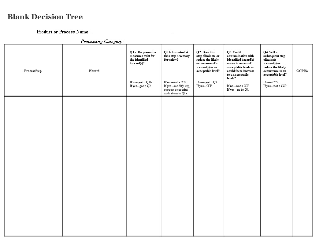 Blank Decision Tree How To Create A Blank Decision Tree Download This Blank Decision Tree Template Now Decision Tree Tree Templates Business Template