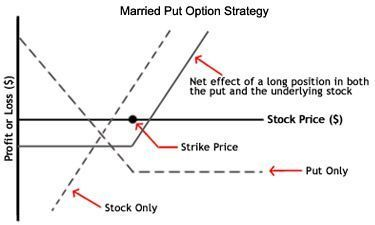 Option strategy to protect gains