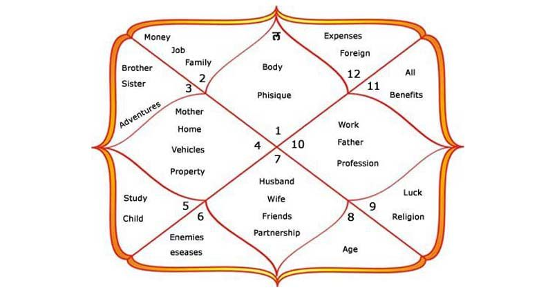 When Will I Get Married Vedic Astrology Free