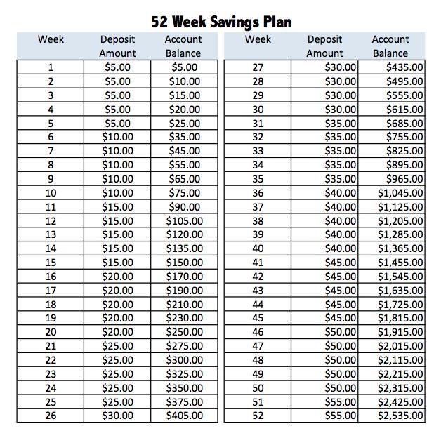 Week Savings Plan  More Money Saved Staring To Save For My