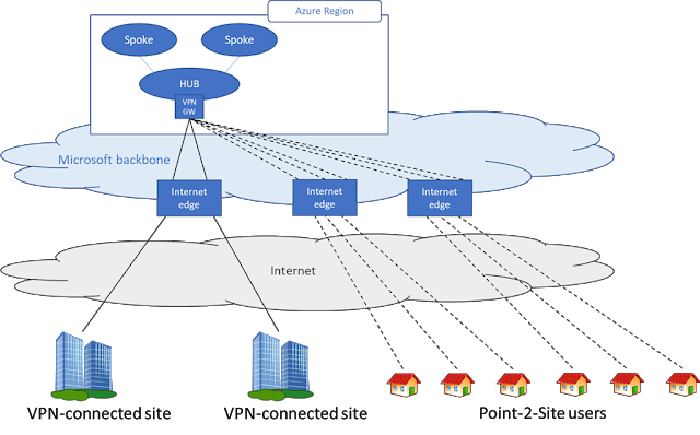 af3bf04c5934741dabbd5298a354d20b - Azure Point To Site Vpn Pricing