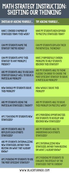 Math Strategy Instruction Asking Ourselves Better Questions