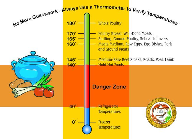 Nc Food Safety Safe Cooking Temperatures Food Safety Temperatures Food Safety Food Safety Chart