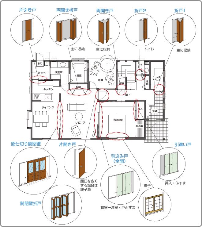 住宅プランの構成 内部開口部 外部開口部 間取りづくりの手引き