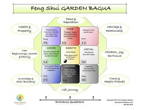 Feng Shui Garden Bagua House Landscape Pinterest Feng shui