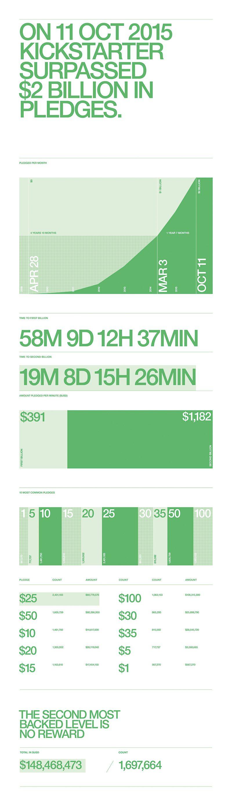 85 Incredible Data Visualization Examples Data