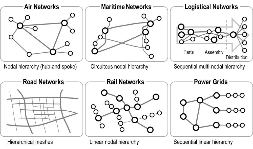 Transit Type Capacity Diagram Google Search Data Flow Diagram Diagram Power Grid